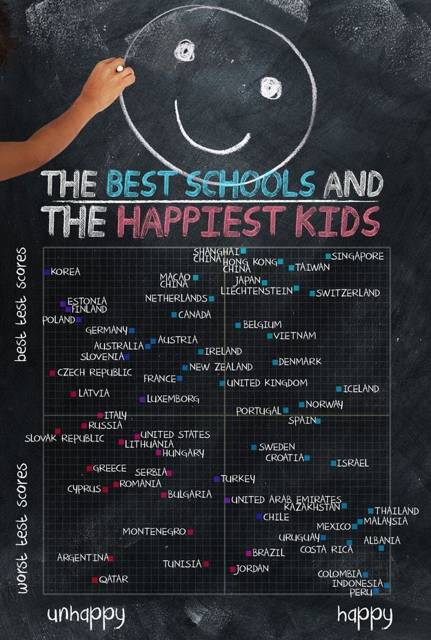 Where in the world can you find the best schools and happiest kids?  Interesting study!