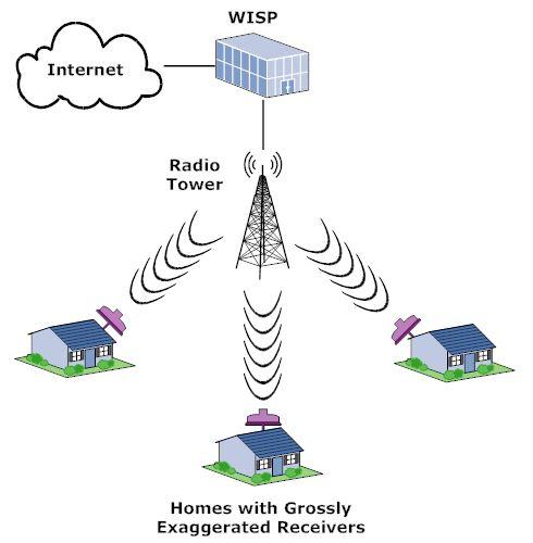 how wireless internet service providers work