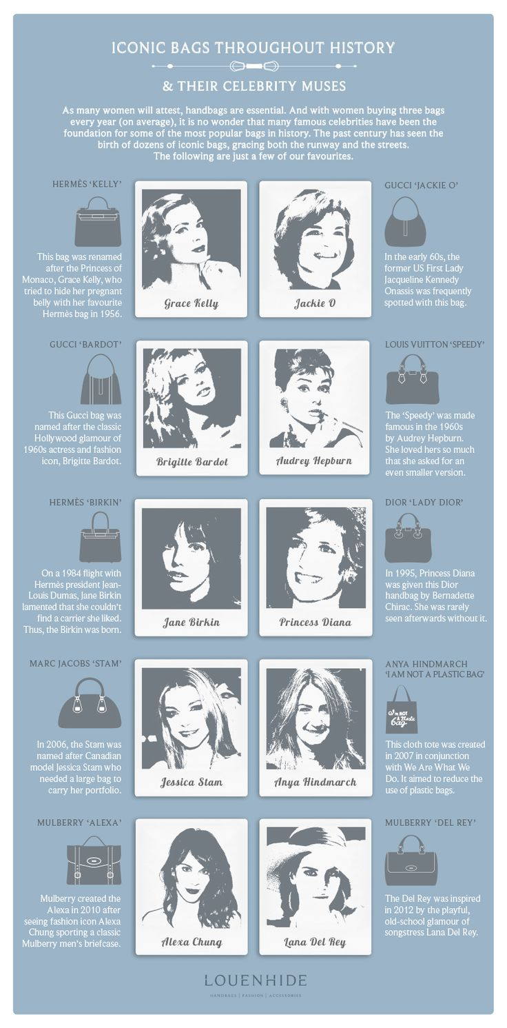 Plastic bag history - Iconic Bags Throughout History And Their Celebrity Muses
