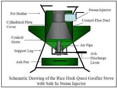 Rice Husk Gasifier Stove Diagram