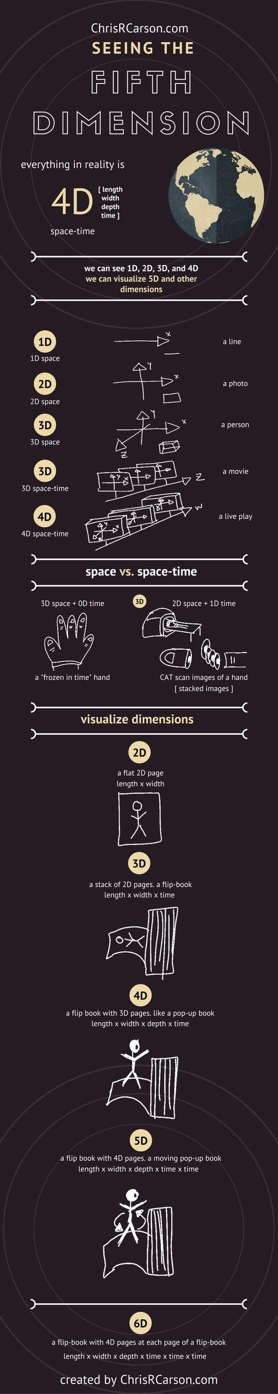 La quinta dimensión