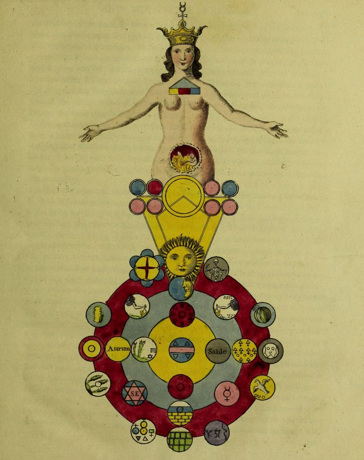 Ebenezer Sibly (Dodd).Copper Plate Illustrations from A Key to Physic, and the Occult Sciences(..). 1814.