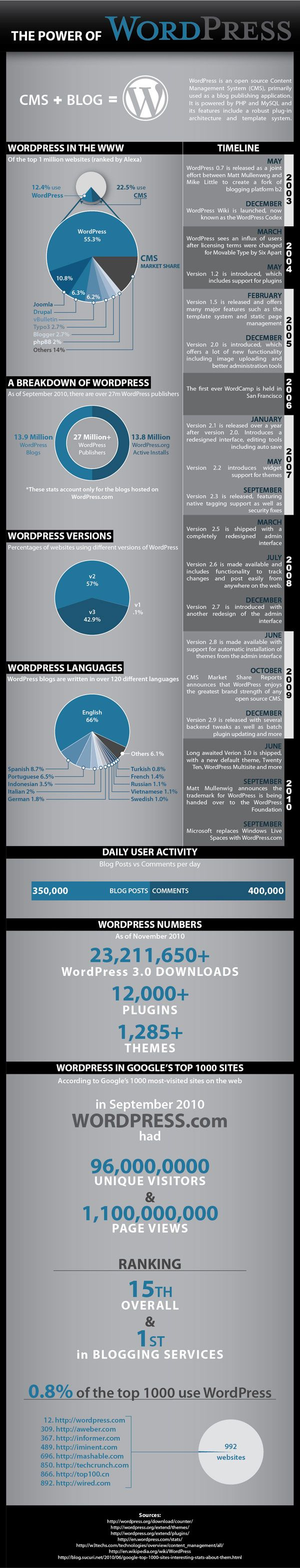 The Power of Wordpress #infographic