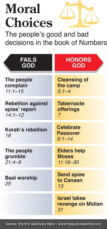 The people's good and bad decisions in the book of Numbers