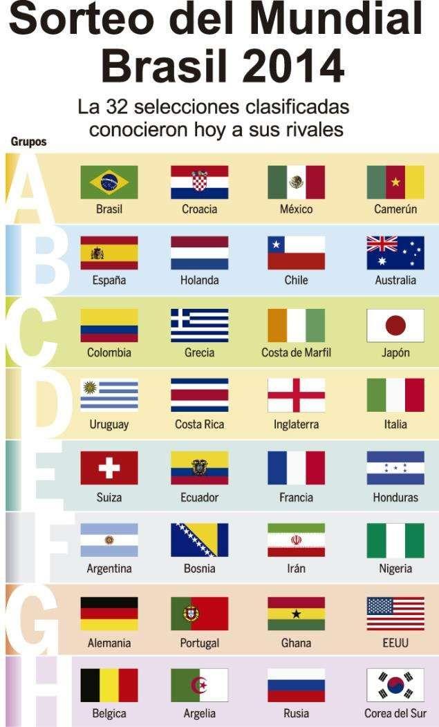 Así quedaron definidos los grupos para el Mundial Brasil 2014
