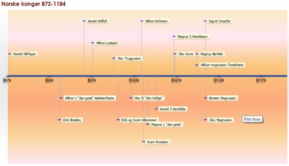 Å lage tidslinjer (Excel) « Eva 2.0