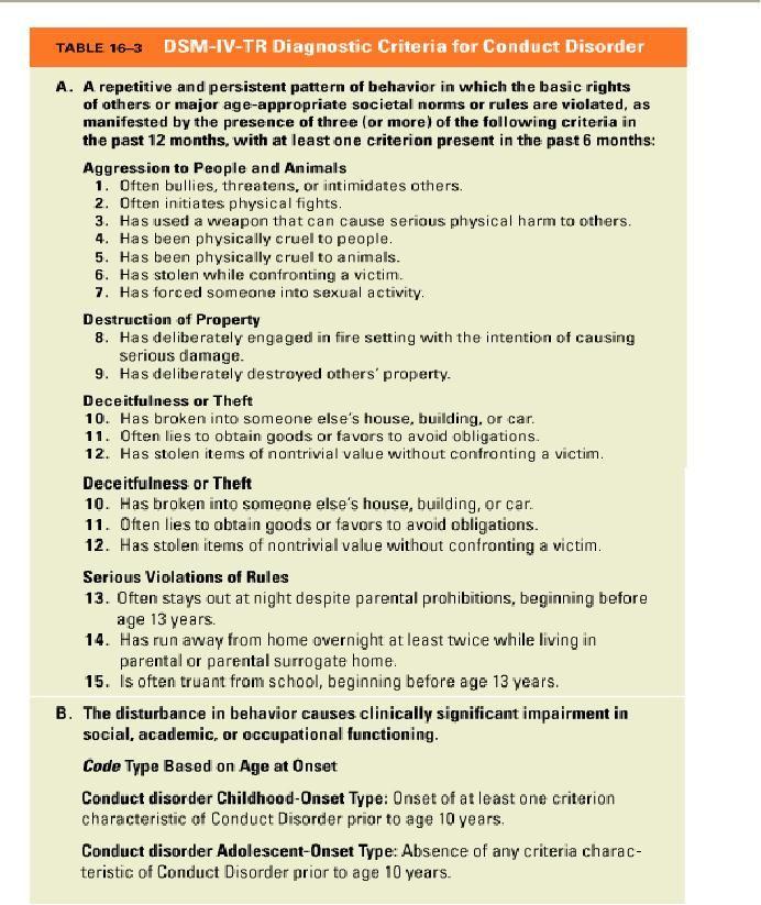 Conduct Disorder Criteria - DSM IV TR