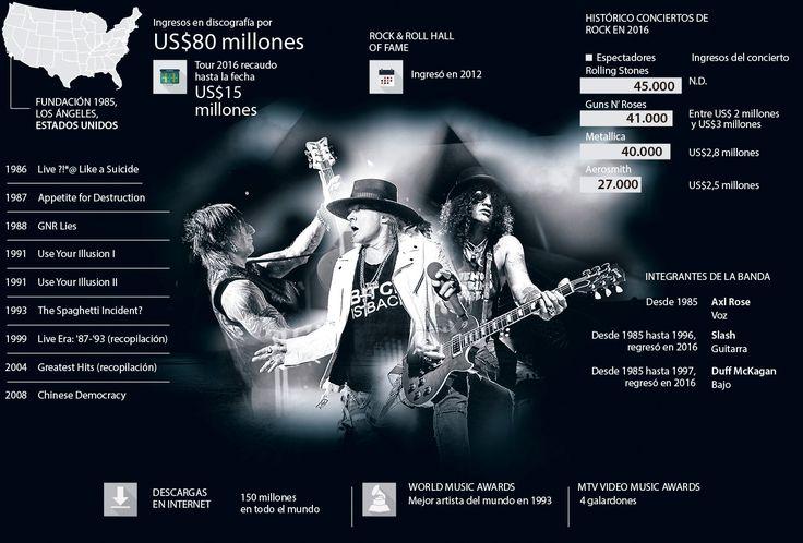 Concierto de Guns N' Roses moverá US$3 millones