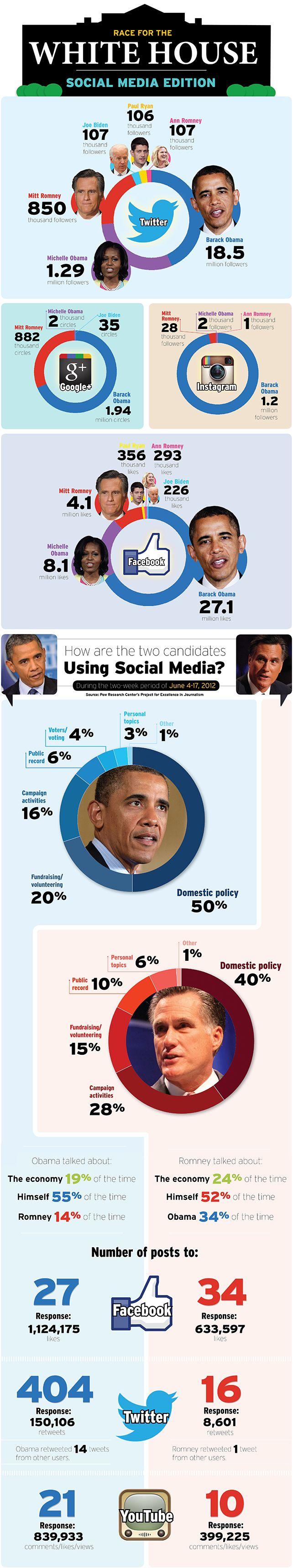 Romney vs. Obama: Was tun sie in Social Media, worüber sprechen sie, wer gewinnt?