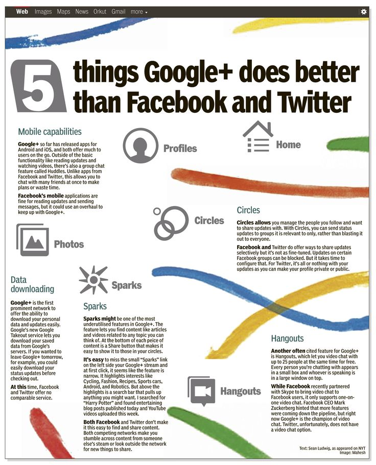 5 things Google Plus does better than Twitter and Facebook, by Mahesh Vaishnav