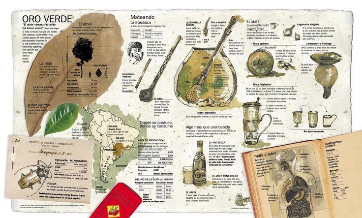 "El Mate Argentino ""Oro Verde"" | #infografia #argentina #mate"