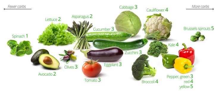 Vilka grönsaker är bäst? Det finns en väldigt enkel regel: Grönsaker som växer ovan jord innehåller lite kolhydrater och kan ätas fritt. Grönsaker som växer under jord innehåller mer kolhydrater, så du behöver vara mer försiktig med dem (särskilt potatis). Ingen regel är perfekt, men dessa grönsaker är alla bra, särskilt de till vänster: Ovan …