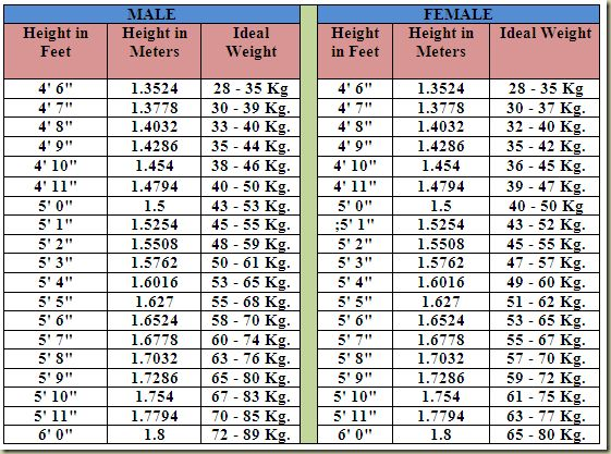 Weight Chart For Height Zrom