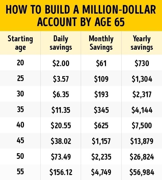 How To Become A Millionaire Guaranteed Millionaire Howtogetrich Personalfinance Realestateproperty Money Saving Challenge Budgeting Money Money Challenge
