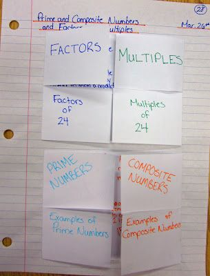 4-fold foldable for factors and multiples, prime and composite numbers. Like this presentation idea.