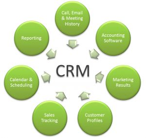 crm concepts 30 best CRM Concepts images on Pinterest   Bicycles, Bicycling and ...