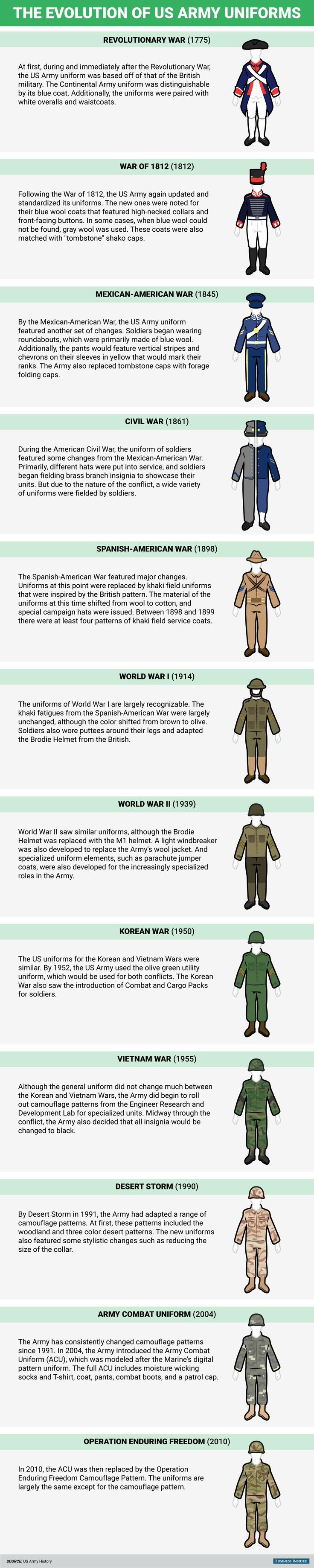 How US Army uniforms changed over the 241 years since independence