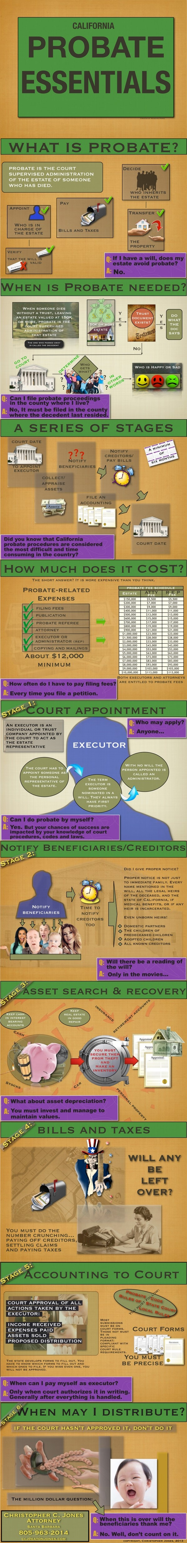 57 best wills trusts estate probate help images on pinterest california probate infographic solutioingenieria Gallery