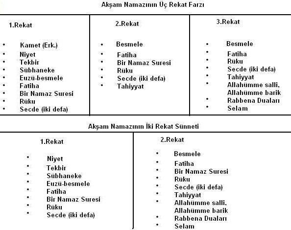 Namaz Nasil Kilinir Tablo Ile Anlatim Islamiforumlar Net Islami Forum Ilham Verici Alintilar Dualar Alintilar