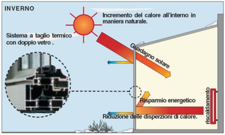 Come funziona una serra solare in inverno?  In inverno durante il giorno la struttura viene tenuta con i vetri chiusi, per poter accumulare calore dai raggi solari. Una volta intrappolato, il calore viene rilasciato e distribuito in tutta la casa. Durante la notte, grazie al corretto isolamento del muro interno e ai serramenti a taglio termico, si evita la dispersione del calore ed il raffreddamento eccessivo dell'ambiente.