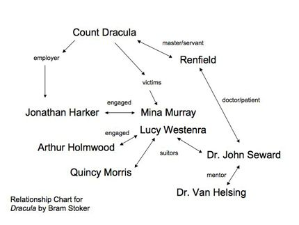 pride and prejudice relationship diagram
