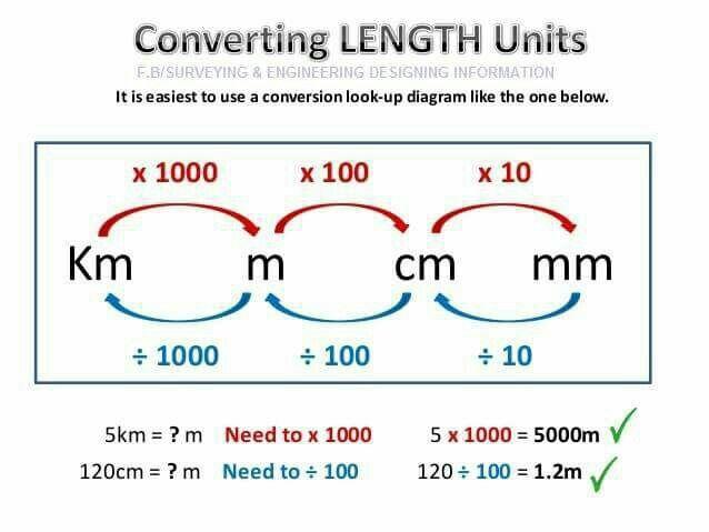24 best school math Measurement images on Pinterest Math - decimal conversion chart