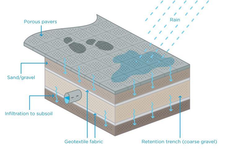 Porous pavement allows water to pass through to the soil below.
