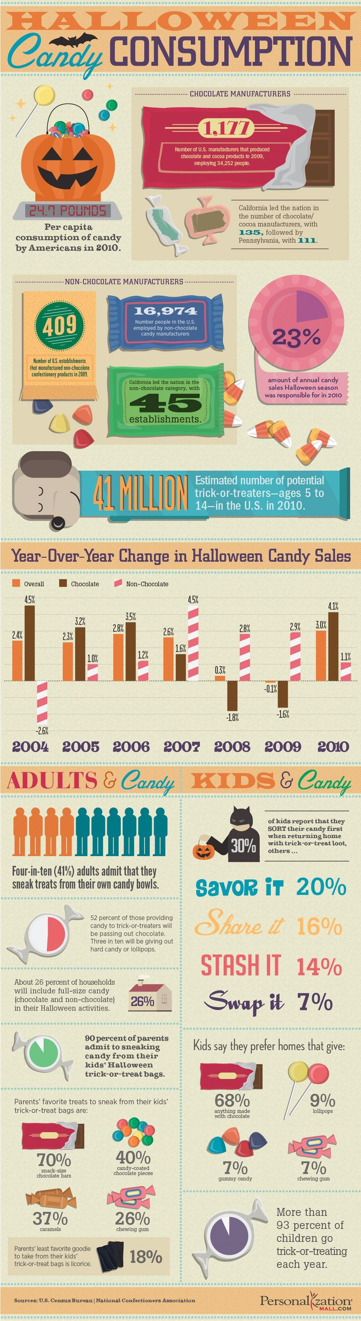10 best candy and sweets infographs images on pinterest holidays halloween infographic halloween candy consumption gamestrikefo Choice Image
