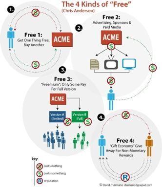 Les clés pour réussir son business modèle Freemium : les coûts, les méthodes de génération de trafic, les éccueils...