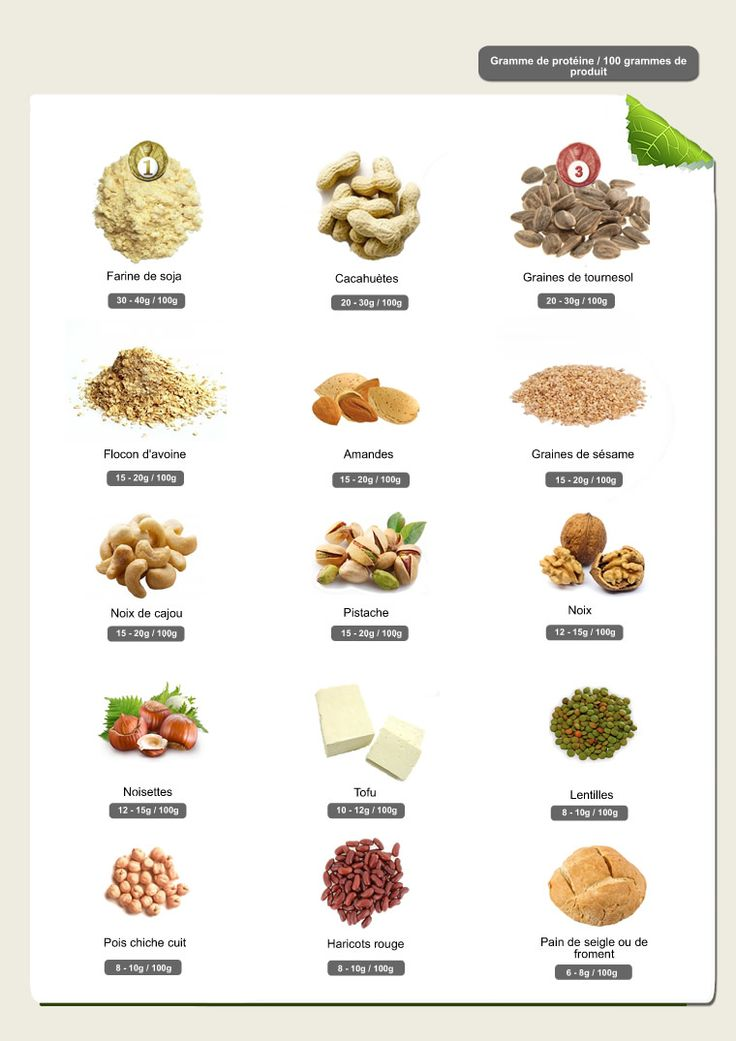 les protéines : association végétarienne Belgique Wallonie Bruxelles