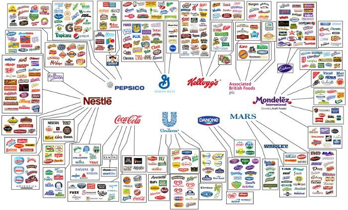 largest food companies