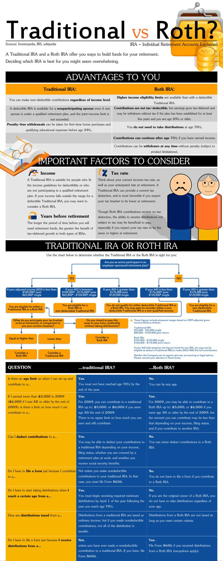 Traditional IRA vs. Roth IRA Infographic: Traditional Ira, Ira Infographic, Retirement Planning, Roth Ira Investing, Motivation Quote, Retirement Saving, Business, Finances Investments