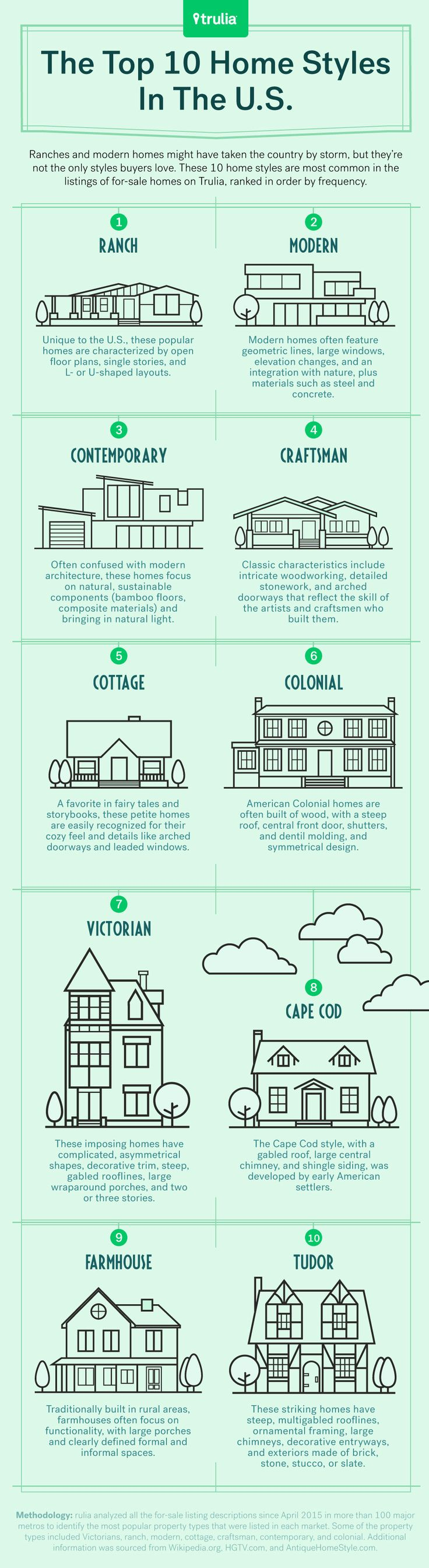 Trulia's Guide To The Most Popular Home Styles In America