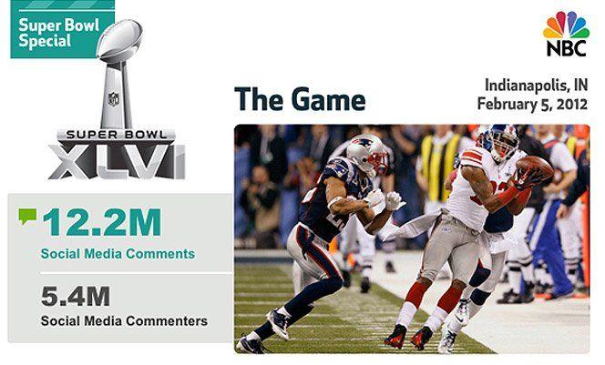 Além de ser o minuto mais caro na propaganda mundial,a última edição do Super Bowl (final do campeonato de futebol americano) registrou mais um record. Foi o maior evento de TV da história nas redes sociais, desbancando o último record que era doMTV Video Music Awards de 2011 que registrou3.1 milhões de comentários. O novo record registrou 12.2 milhões de comentários de acordo com aBluefin Labs. Confiram todos esses números.Via