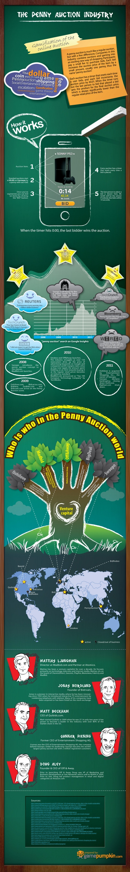 Wonderful Penny Auction Industry Infographic created by penny auction site www.gamepumpkin.com. Learn about penny auctions http://pennyauctionwatch.com