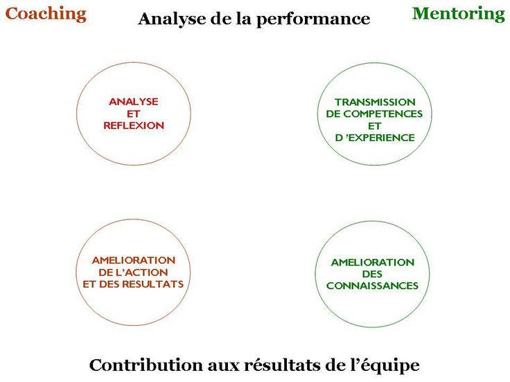 analyse de la performance commerciale