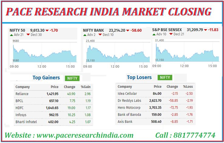 The Sensex closed down 11.83 points at 31209.79, while the Nifty down 1.70 points at 9613.30. The market breadth was very narrow as 1333 shares advanced against a decline of 1327 shares, while 135 shares were unchanged. Reliance, HDFC and BPCL were the top gainers, while Hero MotoCorp, Axis Bank, Indiabulls Housing and Dr Reddy's Laboratories. For More Information Please Visit : www.paceresearchindia.com and Call : 8817774774