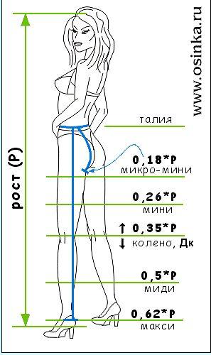 О выборе длины юбки . Обсуждение на LiveInternet - Российский Сервис Онлайн-Дневников