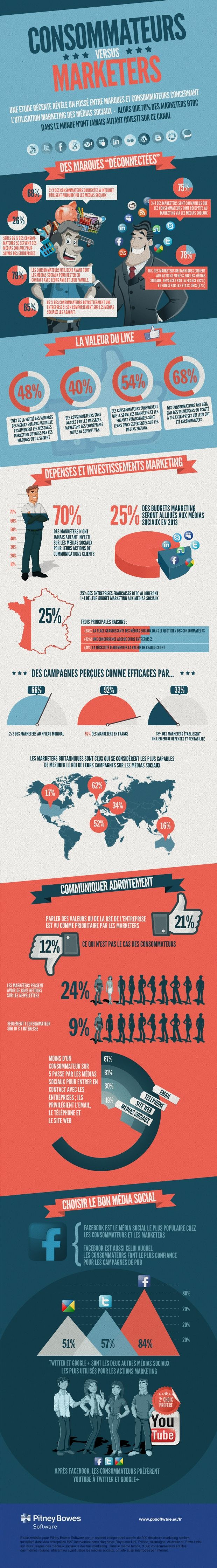 Moins d'1 consommateur sur 5 passe par les médias sociaux pour contacter une entreprise