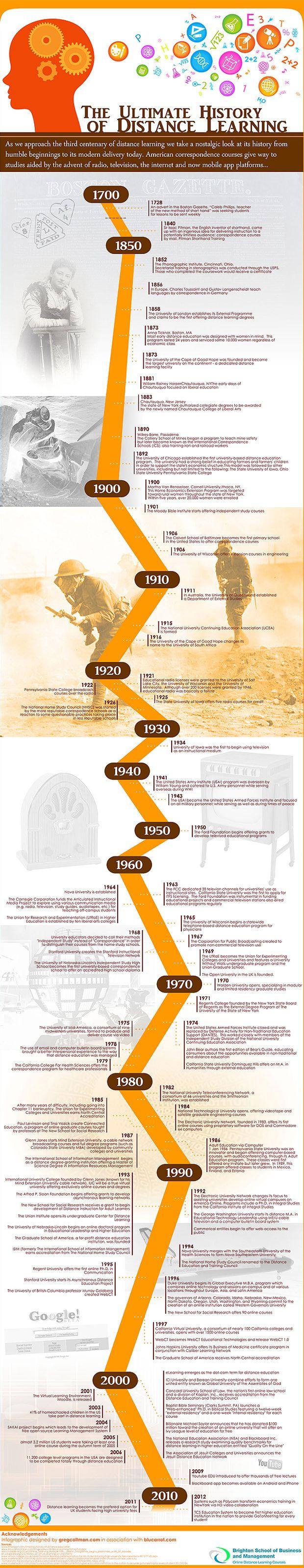 Infografia sobre la historia de la educación a distancia