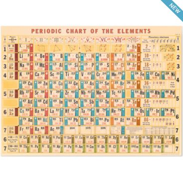 Periodic Chart - wrapping paper from Cavallini & Co. Available at Bobangles.