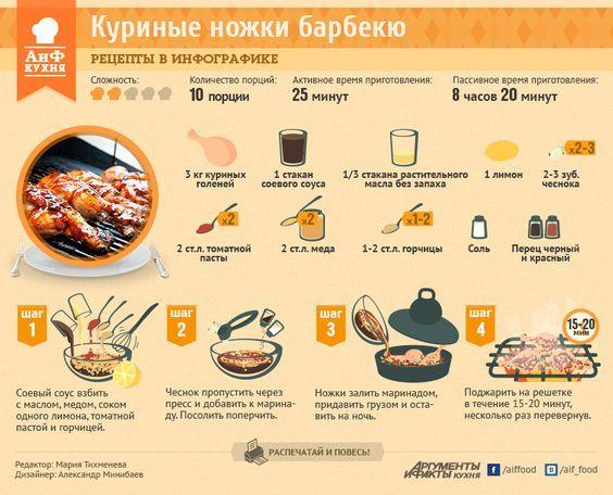 Рецепт барбекю: куриные ножки или крылышки   Рецепты в инфографике   Кухня   Аргументы и Факты