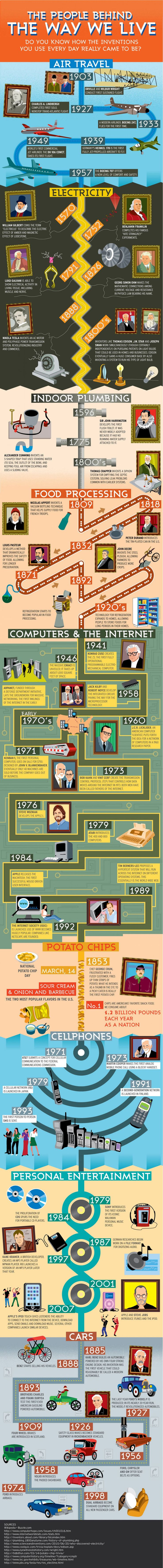 The People and Inventors Behind the Inventions Infographic. Topic: computer, patent, scientist, electricity.