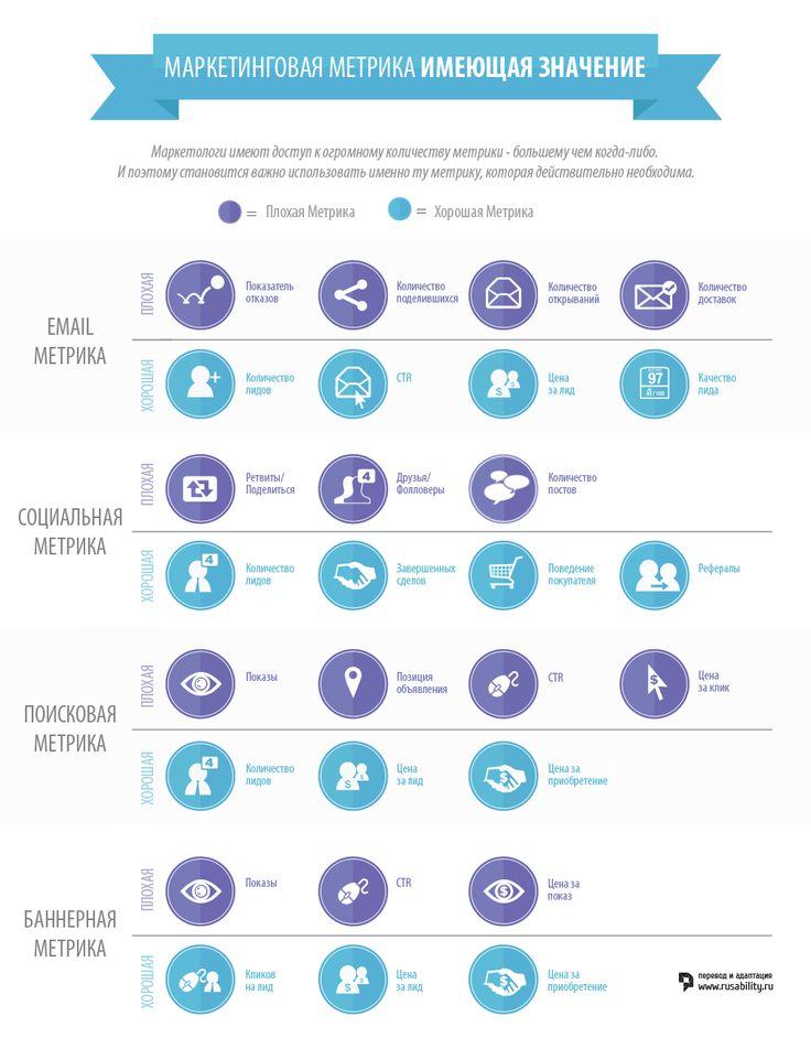 Маркетинговая метрика имеющая значение. Инфографика - RUsability