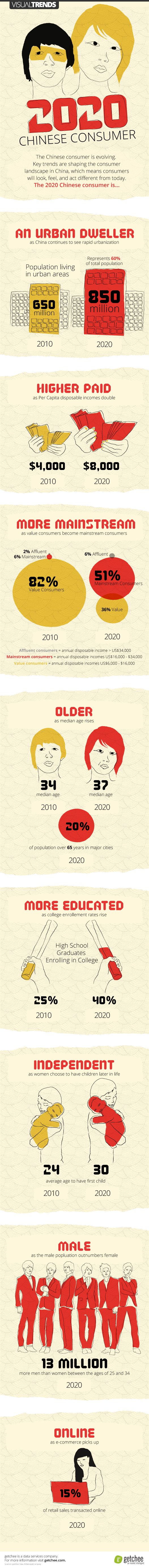 The Future Chinese Consumer - Infographic