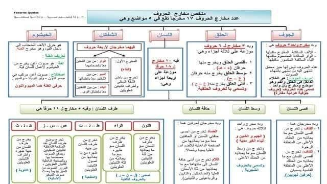 ملخص مخارج الحروف Holy Quran Education Learning
