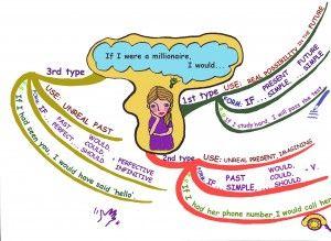 Grammar mind map for If sentences