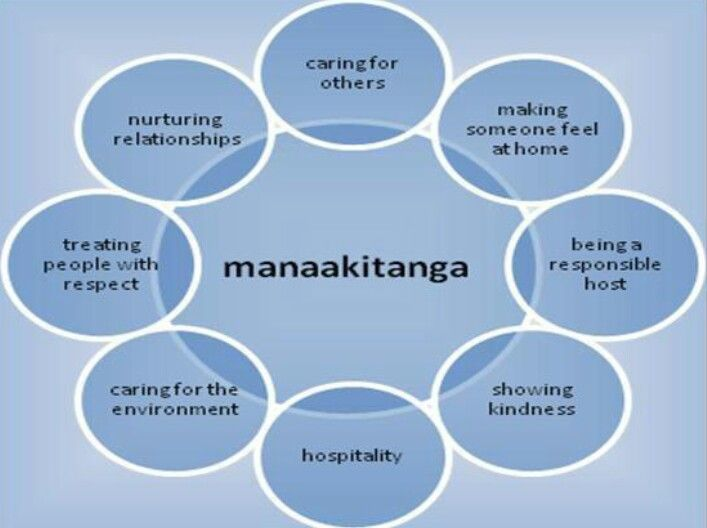 Manaakitanga - description and visual of this important value  https://s-media-cache-ak0.pinimg.com/originals/6d/ce/6a/6dce6a9f6bc717647c20c29d633e0522.jpg