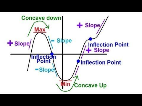 Concavity Inflection Second Derivative Test - YouTube