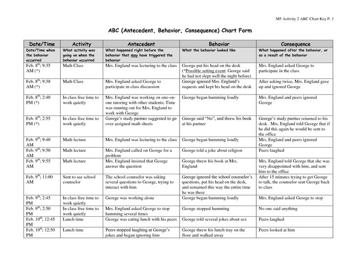 antecedent behavior consequence chart | ABC (Antecedent, Behavior, Consequence) Chart Form
